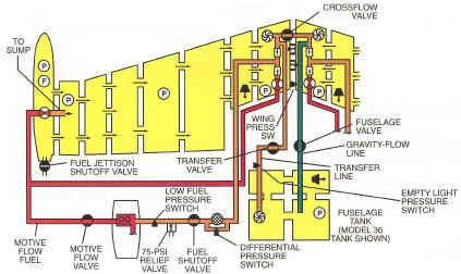 Lear Jet Training Resources – Learjet Engine Diagram